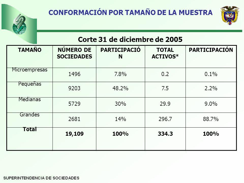 CONFORMACIÓN POR TAMAÑO DE LA MUESTRA