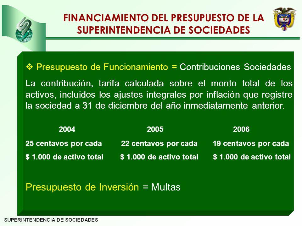FINANCIAMIENTO DEL PRESUPUESTO DE LA SUPERINTENDENCIA DE SOCIEDADES