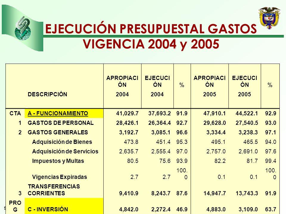 EJECUCIÓN PRESUPUESTAL GASTOS VIGENCIA 2004 y 2005