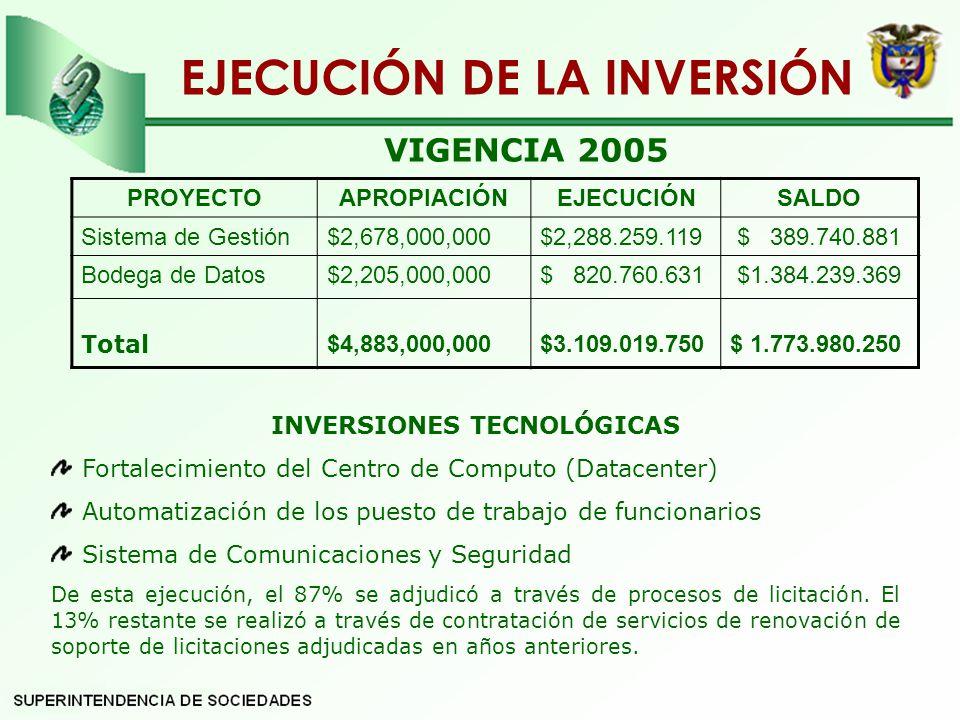 EJECUCIÓN DE LA INVERSIÓN INVERSIONES TECNOLÓGICAS