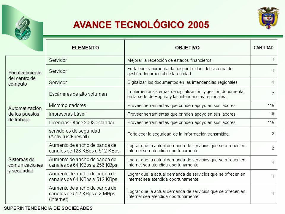 AVANCE TECNOLÓGICO 2005 ELEMENTO OBJETIVO