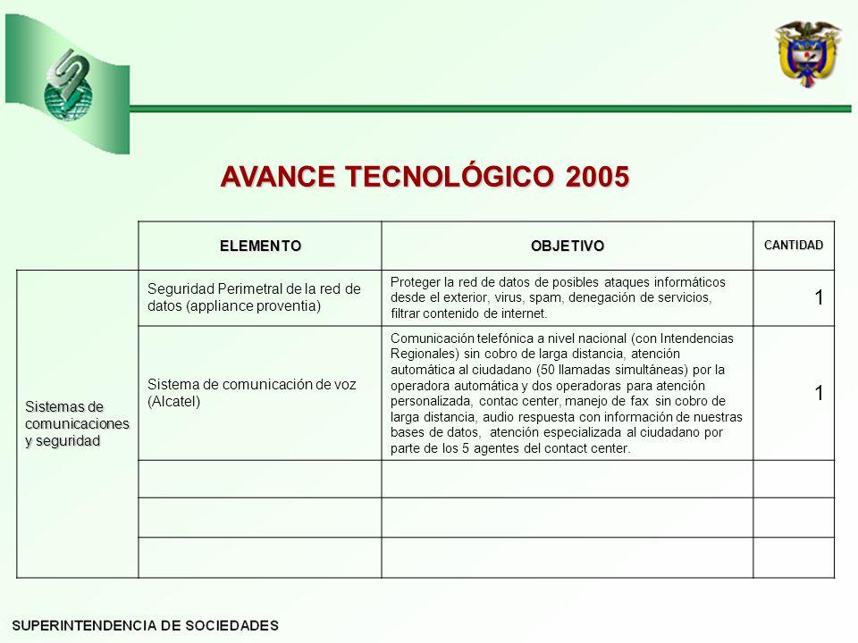 AVANCE TECNOLÓGICO 2005 1 ELEMENTO OBJETIVO