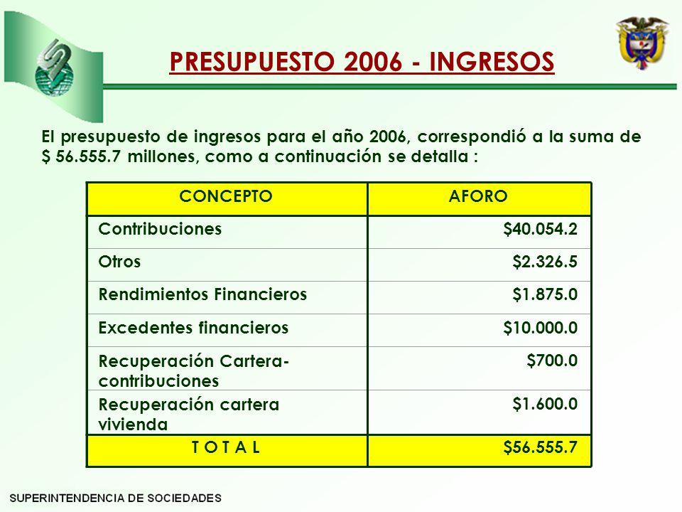 PRESUPUESTO 2006 - INGRESOS
