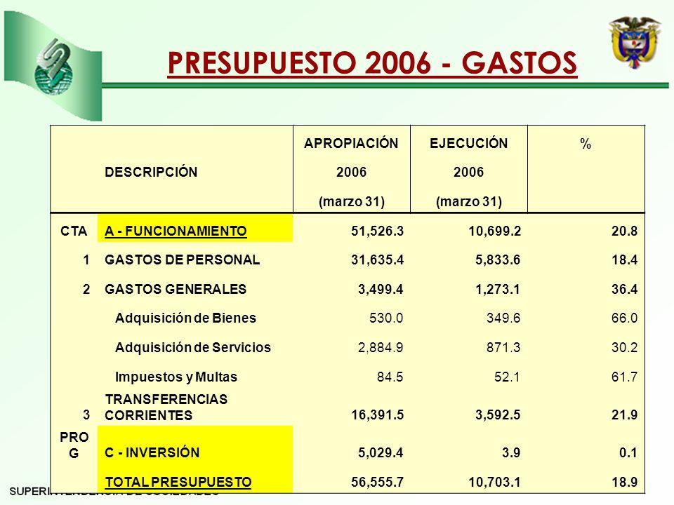 PRESUPUESTO 2006 - GASTOS APROPIACIÓN EJECUCIÓN % DESCRIPCIÓN 2006