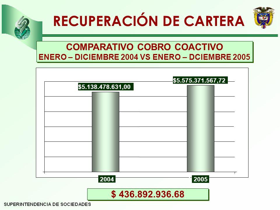 RECUPERACIÓN DE CARTERA