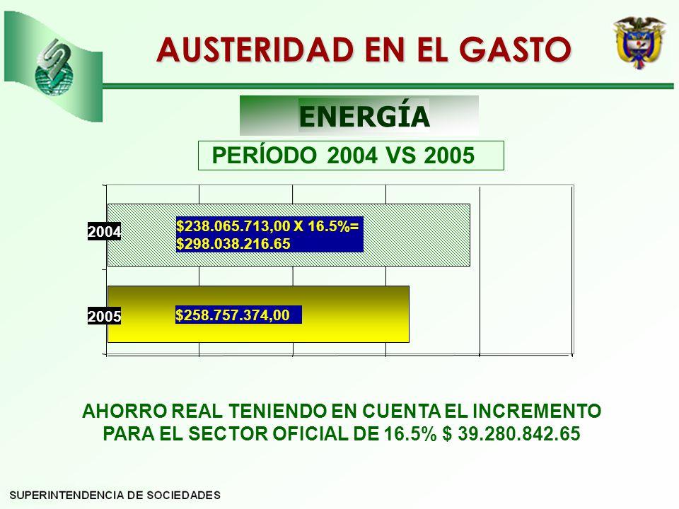 AUSTERIDAD EN EL GASTO ENERGÍA PERÍODO 2004 VS 2005