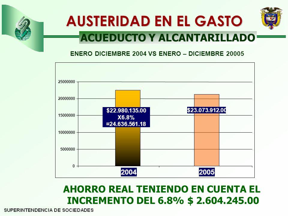 ACUEDUCTO Y ALCANTARILLADO AHORRO REAL TENIENDO EN CUENTA EL