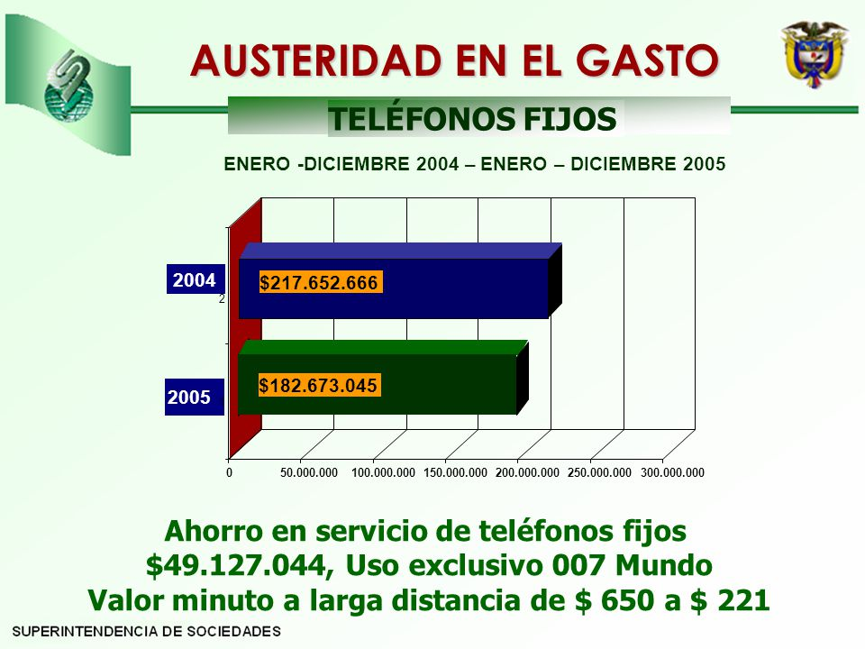 AUSTERIDAD EN EL GASTO TELÉFONOS FIJOS