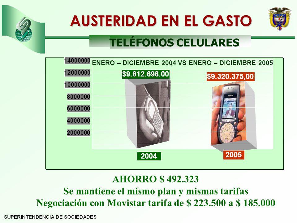 AUSTERIDAD EN EL GASTO TELÉFONOS CELULARES AHORRO $ 492.323