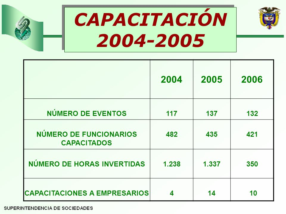 CAPACITACIÓN 2004-2005 2004 2005 2006 NÚMERO DE EVENTOS 117 137 132