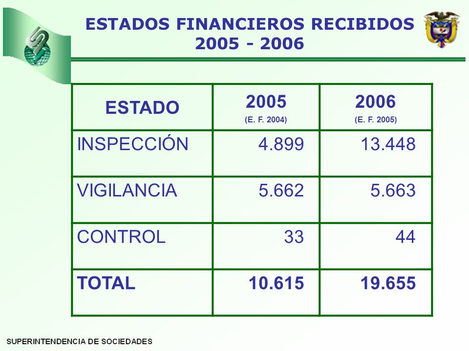 ESTADOS FINANCIEROS RECIBIDOS 2005 - 2006