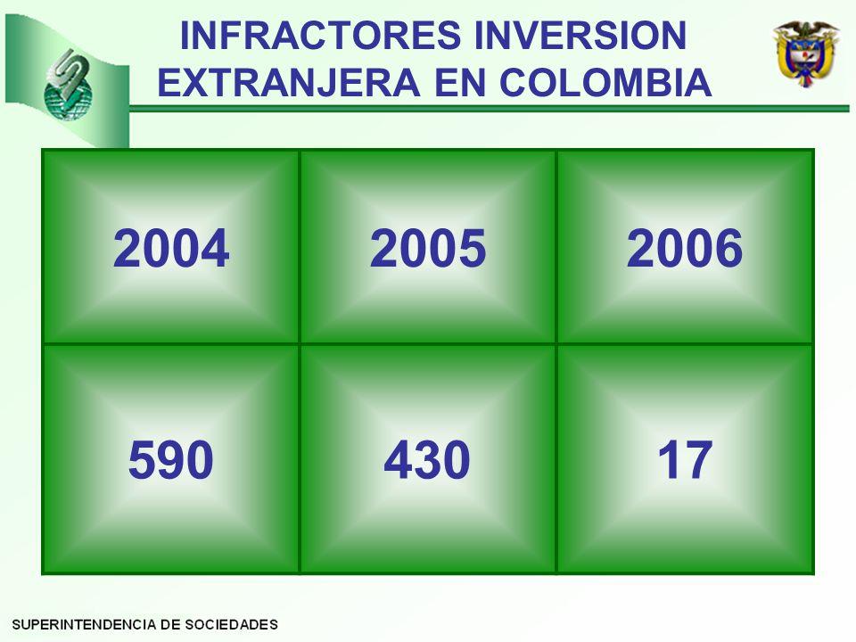 INFRACTORES INVERSION EXTRANJERA EN COLOMBIA