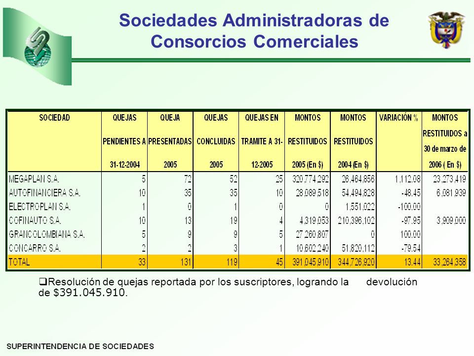 Sociedades Administradoras de Consorcios Comerciales