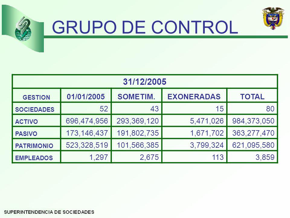 GRUPO DE CONTROL 31/12/2005 01/01/2005 SOMETIM. EXONERADAS TOTAL 52 43