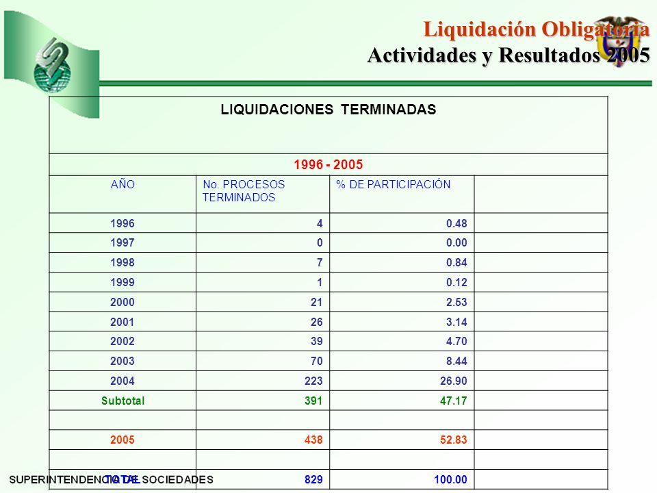LIQUIDACIONES TERMINADAS