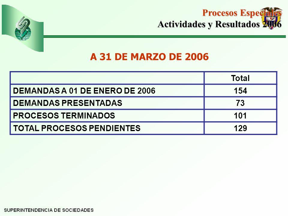 Actividades y Resultados 2006