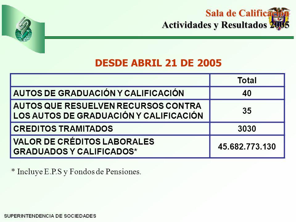 Actividades y Resultados 2005