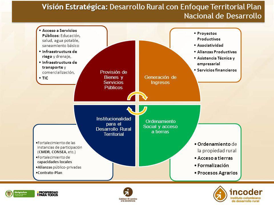 Visión Estratégica: Desarrollo Rural con Enfoque Territorial Plan Nacional de Desarrollo