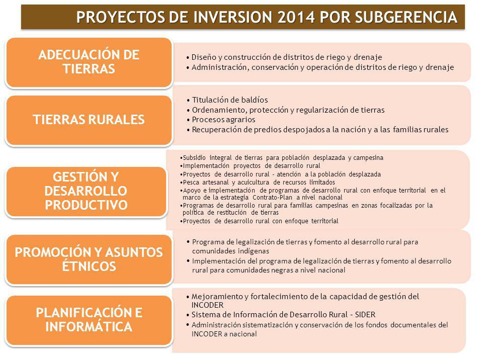 PROYECTOS DE INVERSION 2014 POR SUBGERENCIA