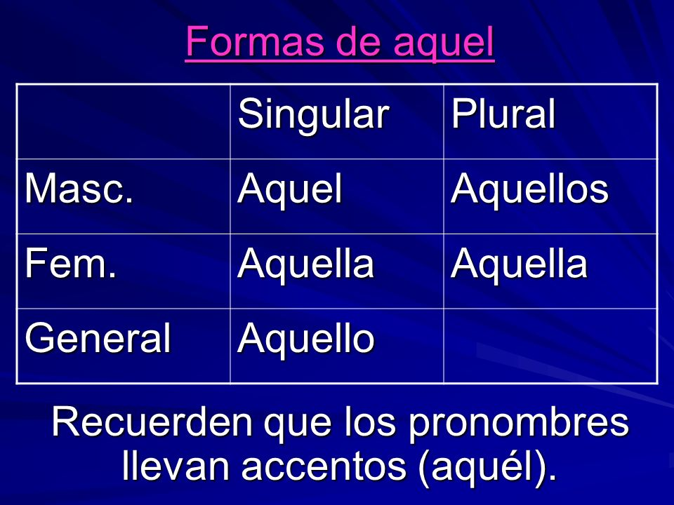 Formas de aquel Recuerden que los pronombres llevan accentos (aquél).