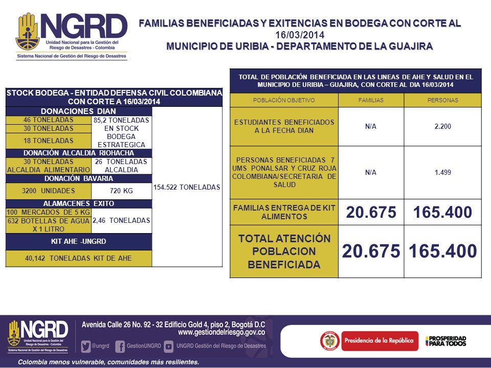 20.675 165.400 TOTAL ATENCIÓN POBLACION BENEFICIADA