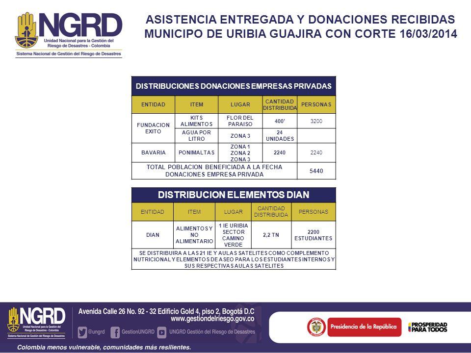 ASISTENCIA ENTREGADA Y DONACIONES RECIBIDAS MUNICIPO DE URIBIA GUAJIRA CON CORTE 16/03/2014