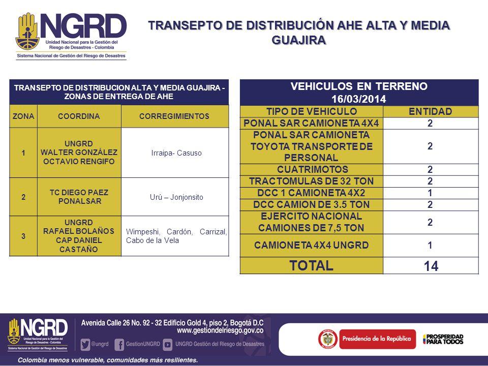 TOTAL 14 TRANSEPTO DE DISTRIBUCIÓN AHE ALTA Y MEDIA GUAJIRA