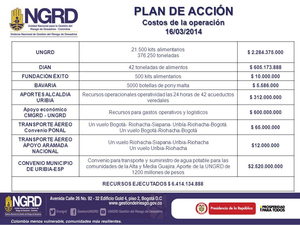 PLAN DE ACCIÓN Costos de la operación 16/03/2014