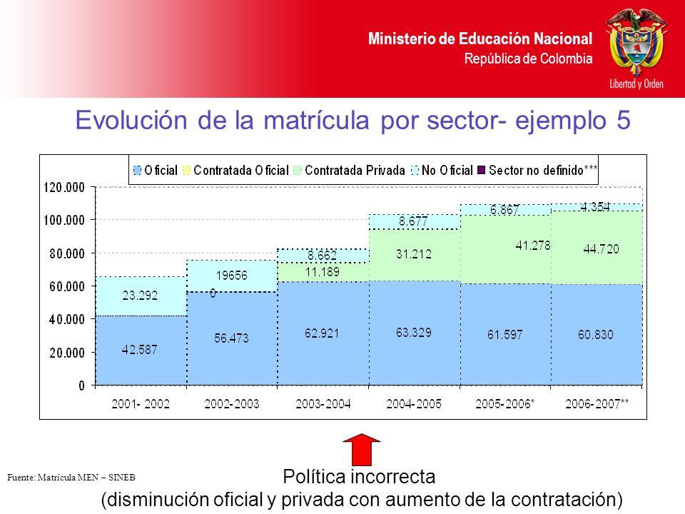 Evolución de la matrícula por sector- ejemplo 5