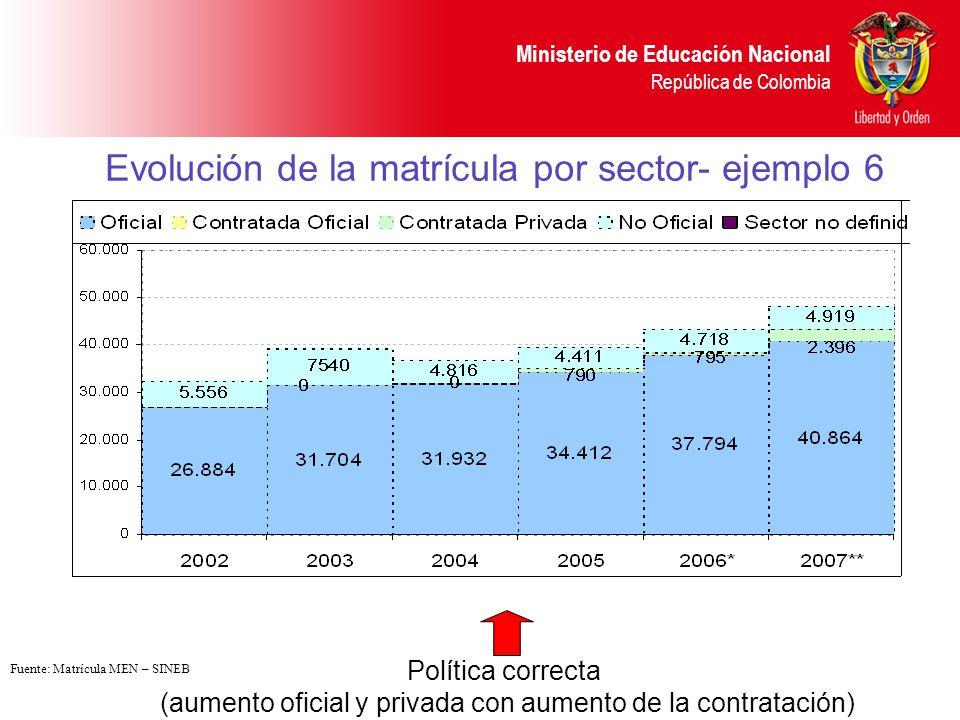 Evolución de la matrícula por sector- ejemplo 6
