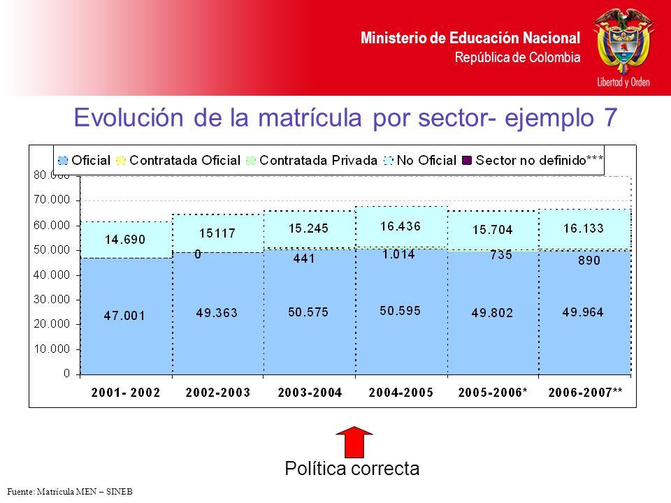 Evolución de la matrícula por sector- ejemplo 7