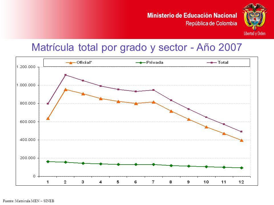 Matrícula total por grado y sector - Año 2007