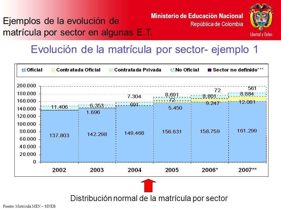 Evolución de la matrícula por sector- ejemplo 1