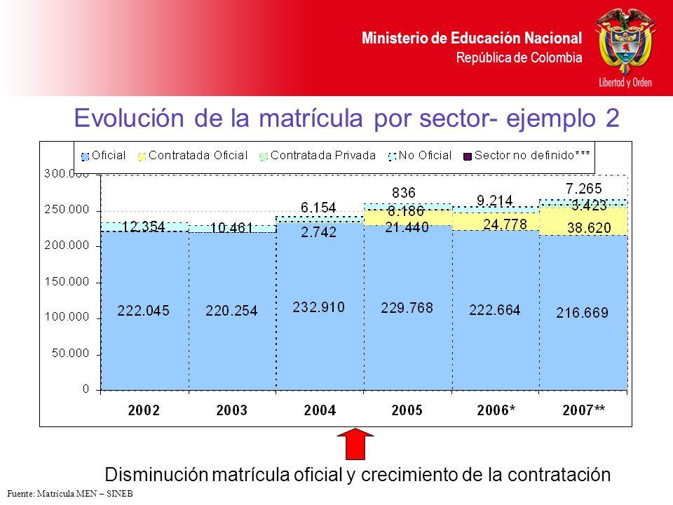 Evolución de la matrícula por sector- ejemplo 2