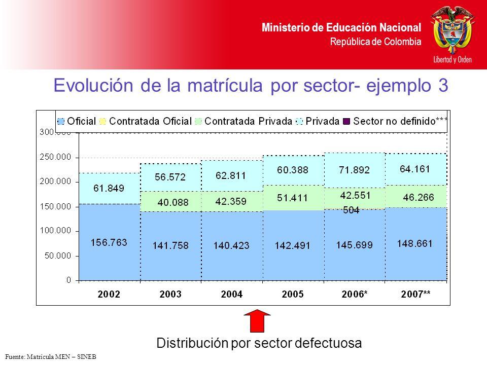 Evolución de la matrícula por sector- ejemplo 3
