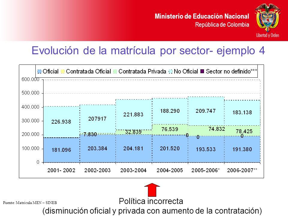 Evolución de la matrícula por sector- ejemplo 4