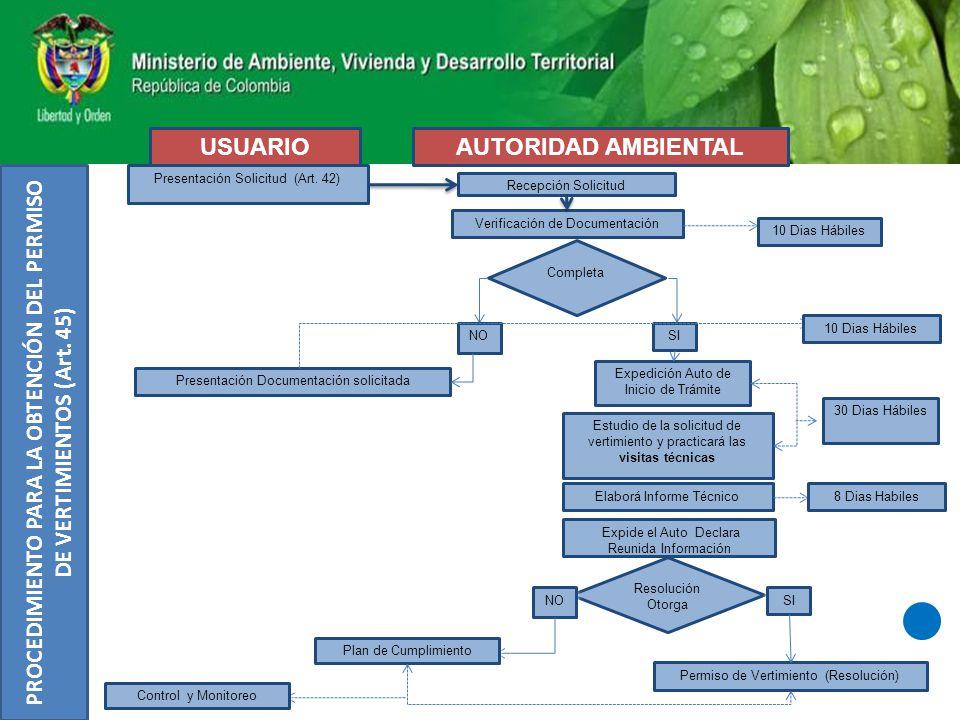 PROCEDIMIENTO PARA LA OBTENCIÓN DEL PERMISO DE VERTIMIENTOS (Art. 45)