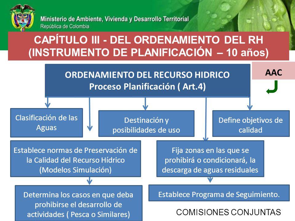ORDENAMIENTO DEL RECURSO HIDRICO Proceso Planificación ( Art.4)