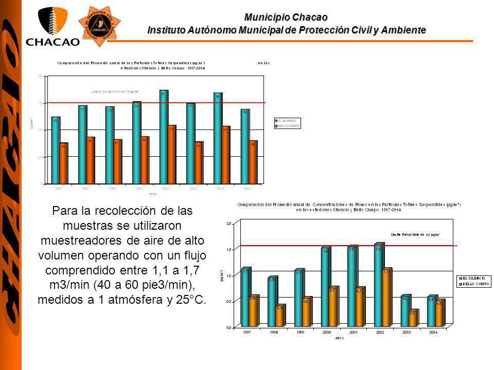 Para la recolección de las muestras se utilizaron muestreadores de aire de alto volumen operando con un flujo comprendido entre 1,1 a 1,7 m3/min (40 a 60 pie3/min), medidos a 1 atmósfera y 25°C.