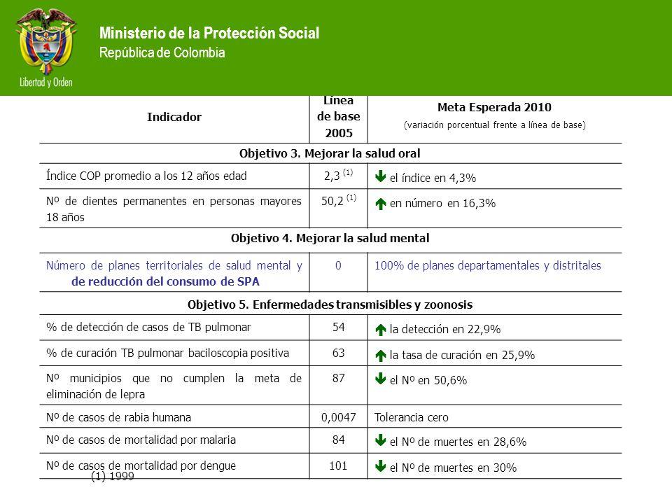 Metas Plan Nacional de Salud Pública