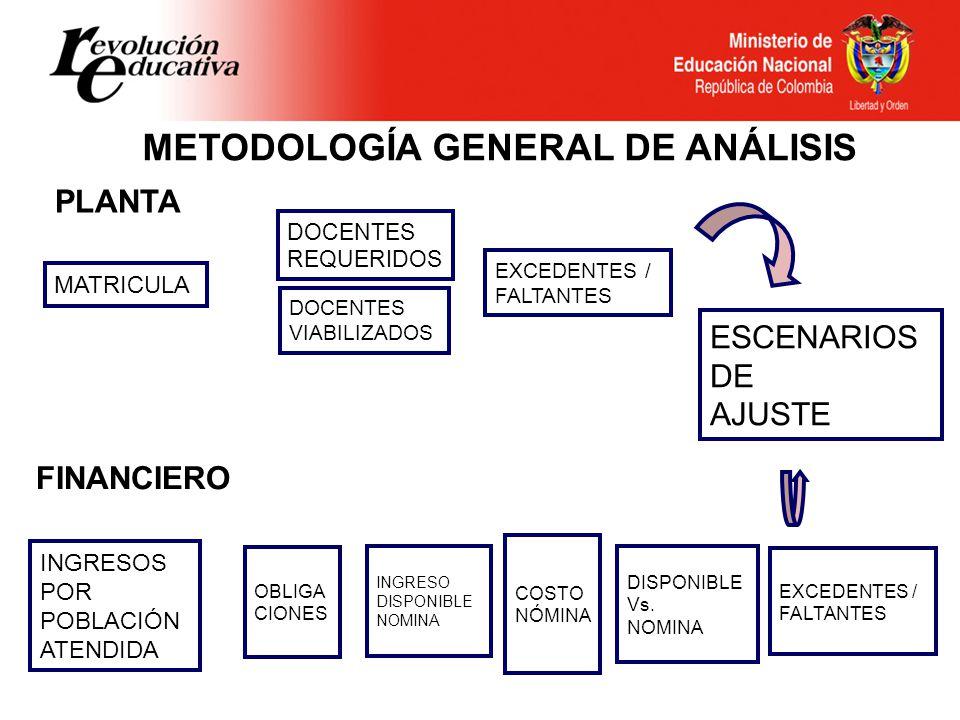 METODOLOGÍA GENERAL DE ANÁLISIS