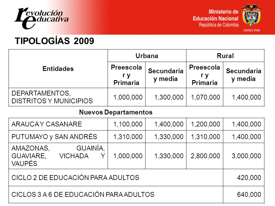 TIPOLOGÍAS 2009 Entidades Urbana Rural Preescolar y Primaria