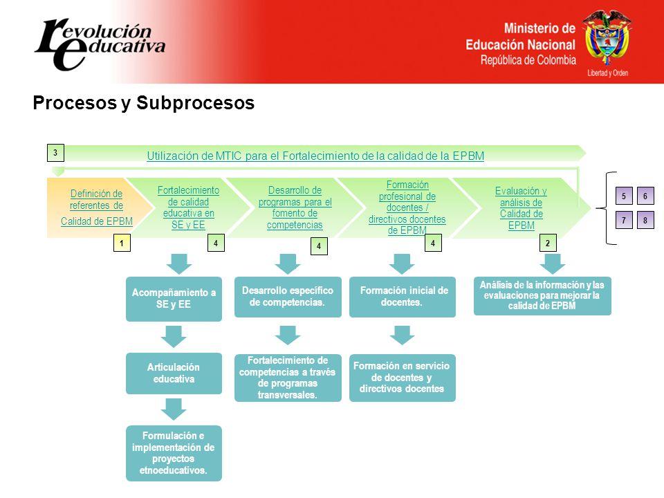 Procesos y Subprocesos