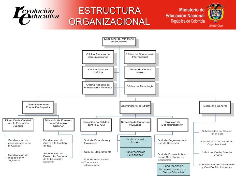 ESTRUCTURA ORGANIZACIONAL Subdirección de Acceso