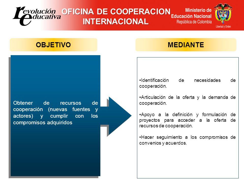 OFICINA DE COOPERACION INTERNACIONAL