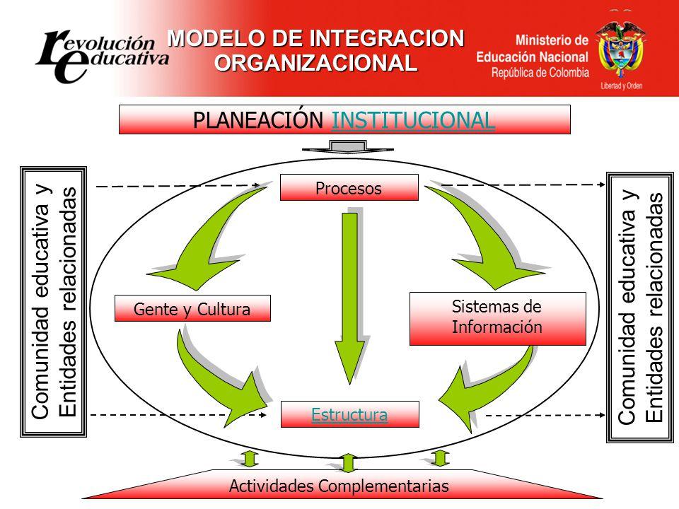 MODELO DE INTEGRACION ORGANIZACIONAL