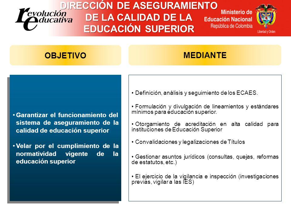 DIRECCIÓN DE ASEGURAMIENTO DE LA CALIDAD DE LA EDUCACIÓN SUPERIOR