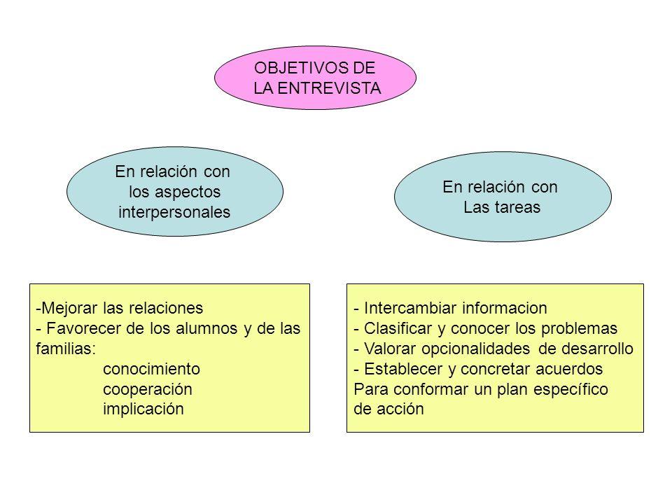 OBJETIVOS DE LA ENTREVISTA. En relación con. los aspectos. interpersonales. En relación con. Las tareas.
