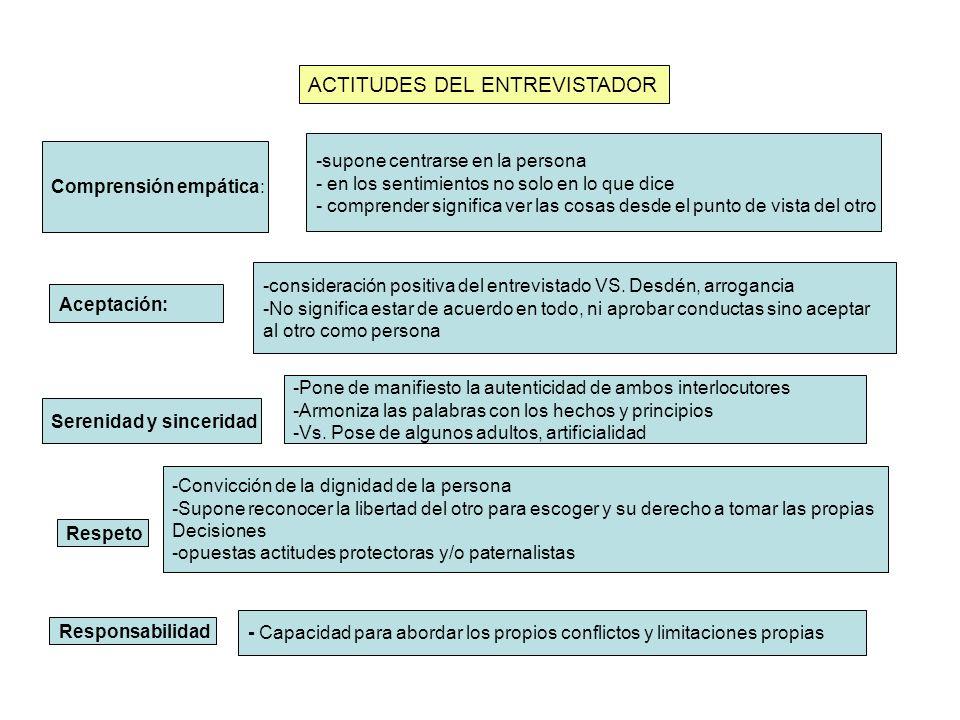 ACTITUDES DEL ENTREVISTADOR