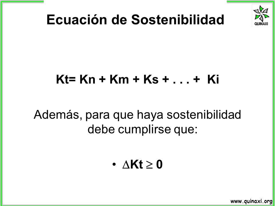 Ecuación de Sostenibilidad